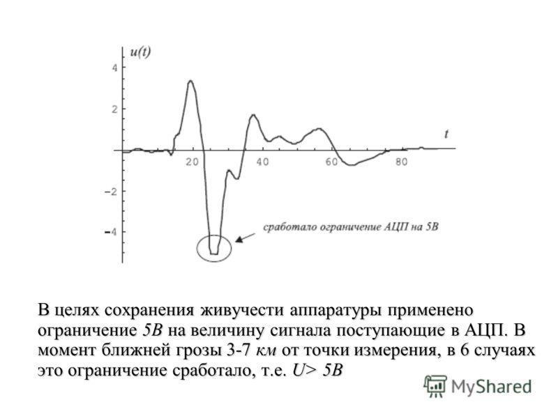 В целях сохранения живучести аппаратуры применено ограничение 5В на величину сигнала поступающие в АЦП. В момент ближней грозы 3-7 км от точки измерения, в 6 случаях это ограничение сработало, т.е. U> 5В