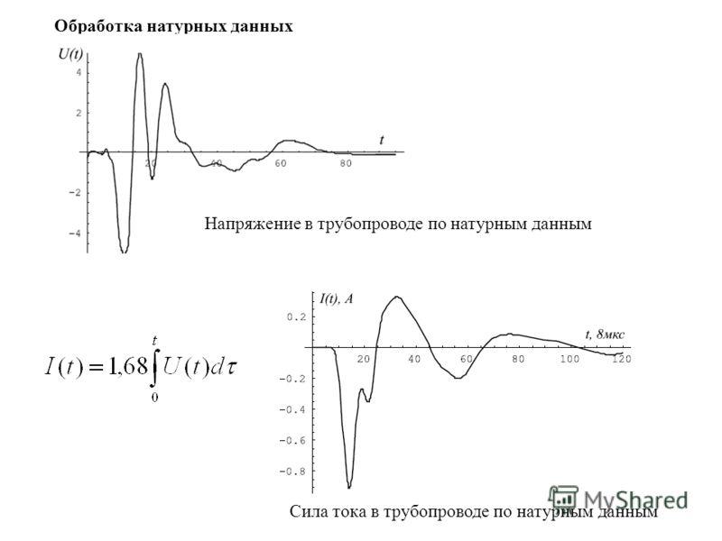 Обработка натурных данных Напряжение в трубопроводе по натурным данным Сила тока в трубопроводе по натурным данным