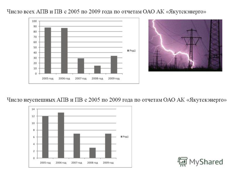 Число всех АПВ и ПВ с 2005 по 2009 года по отчетам ОАО АК «Якутскэнерго» Число неуспешных АПВ и ПВ с 2005 по 2009 года по отчетам ОАО АК «Якутскэнерго»