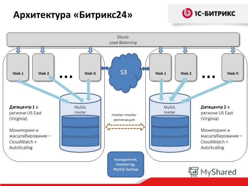 MySQL master Web 1 Elastic Load Balancing Elastic Load Balancing Web 2 Web N … MySQL master Web 1 Web 2 Web N … master-master репликация Архитектура «Битрикс24» S3 management, monitoring, MySQL backup Датацентр 1 в регионе US East (Virginia) Монитори