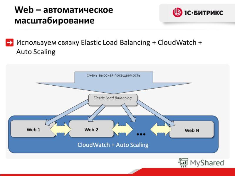 CloudWatch + Auto Scaling Web 1 Очень высокая посещаемость Elastic Load Balancing Web 2 Web N … Web – автоматическое масштабирование Используем связку Elastic Load Balancing + CloudWatch + Auto Scaling