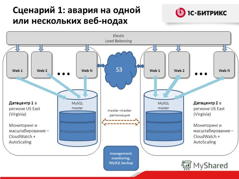 MySQL master Elastic Load Balancing Elastic Load Balancing Web N … Web 1 Web 2 MySQL master Web 1 Web 2 Web N … master-master репликация S3 management, monitoring, MySQL backup Датацентр 1 в регионе US East (Virginia) Мониторинг и масштабирование – C
