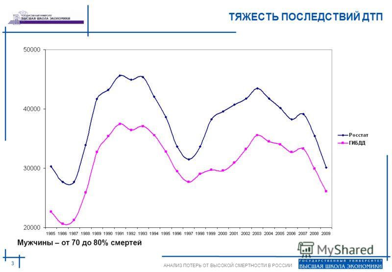 3 АНАЛИЗ ПОТЕРЬ ОТ ВЫСОКОЙ СМЕРТНОСТИ В РОССИИ ТЯЖЕСТЬ ПОСЛЕДСТВИЙ ДТП Мужчины – от 70 до 80% смертей