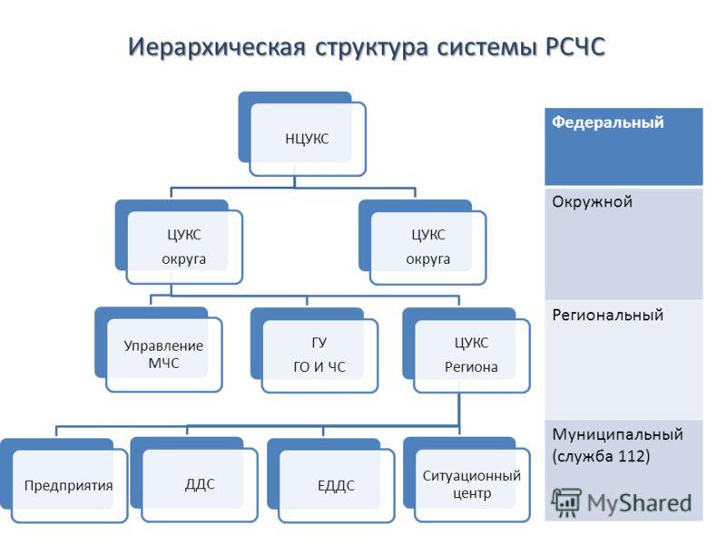 структура системы РСЧС