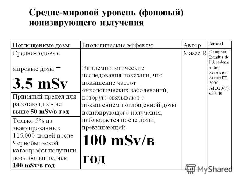Средне-мировой уровень (фоновый) ионизирующего излучения