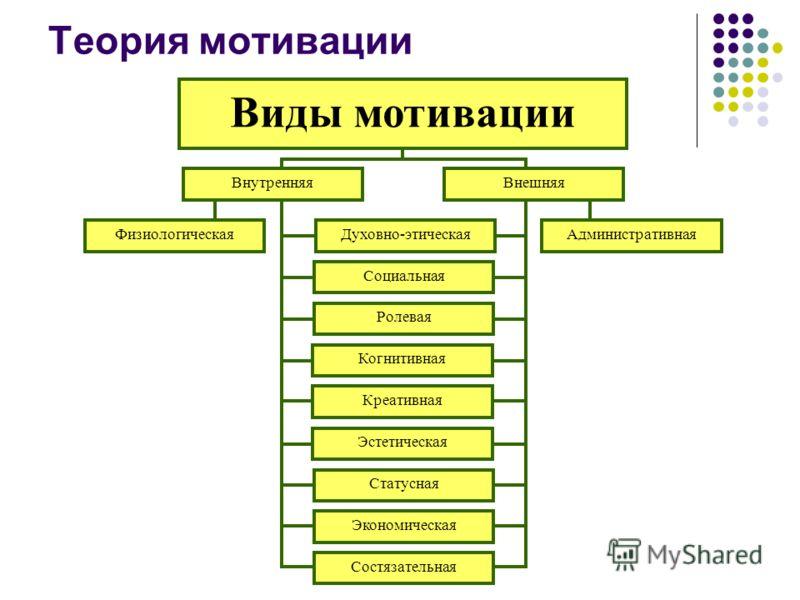 Теория мотивации Виды мотивации ВнутренняяВнешняя ФизиологическаяАдминистративнаяДуховно-этическая Социальная Ролевая Статусная Экономическая Когнитивная Эстетическая Состязательная Креативная