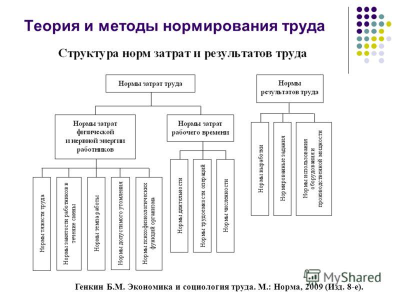 Теория и методы нормирования труда Генкин Б.М. Экономика и социология труда. М.: Норма, 2009 (Изд. 8-е).