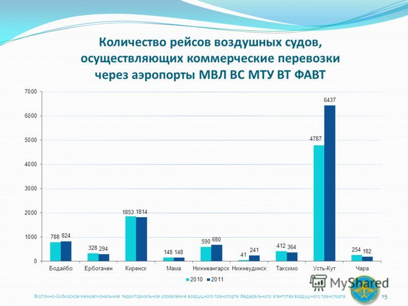 Количество рейсов воздушных судов, осуществляющих коммерческие перевозки через аэропорты МВЛ ВС МТУ ВТ ФАВТ Восточно-Сибирское межрегиональное территориальное управление воздушного транспорта Федерального агентства воздушного транспорта 15