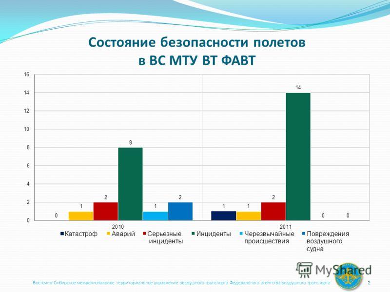 Состояние безопасности полетов в ВС МТУ ВТ ФАВТ Восточно-Сибирское межрегиональное территориальное управление воздушного транспорта Федерального агентства воздушного транспорта 2