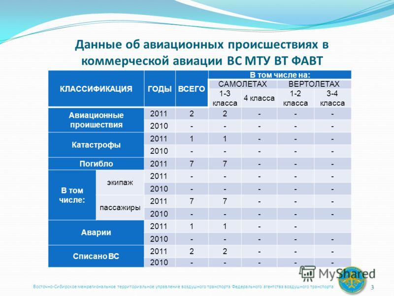 Данные об авиационных происшествиях в коммерческой авиации ВС МТУ ВТ ФАВТ КЛАССИФИКАЦИЯГОДЫВСЕГО В том числе на: САМОЛЕТАХВЕРТОЛЕТАХ 1-3 класса 4 класса 1-2 класса 3-4 класса Авиационные проишествия 2011 22--- 2010 ----- Катастрофы 2011 11--- 2010 --