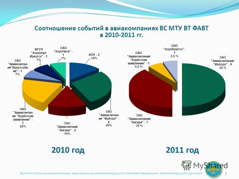Восточно-Сибирское межрегиональное территориальное управление воздушного транспорта Федерального агентства воздушного транспорта 7 2010 год2011 год Соотношение событий в авиакомпаниях ВС МТУ ВТ ФАВТ в 2010-2011 гг.