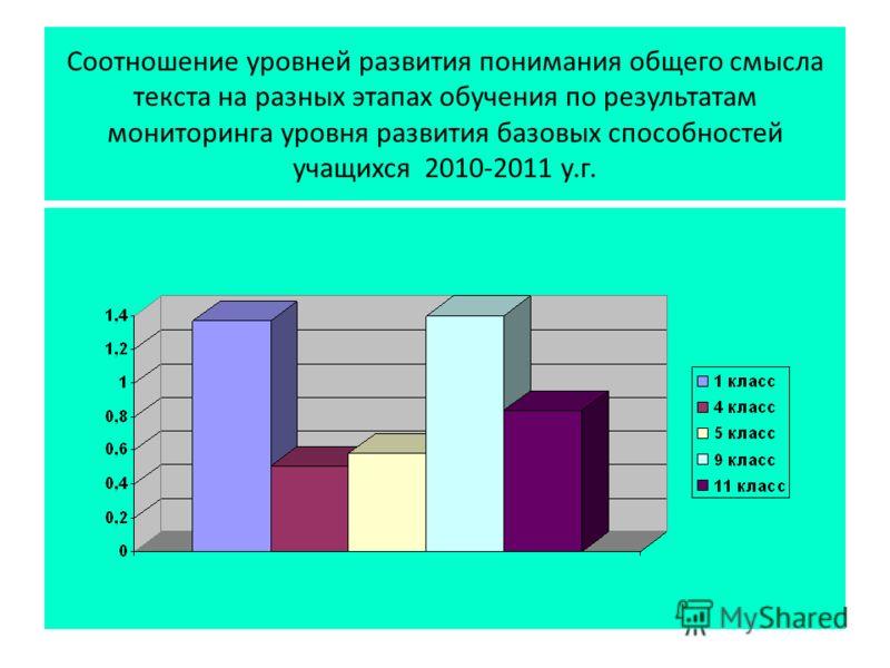 Соотношение уровней развития понимания общего смысла текста на разных этапах обучения по результатам мониторинга уровня развития базовых способностей учащихся 2010-2011 у.г.
