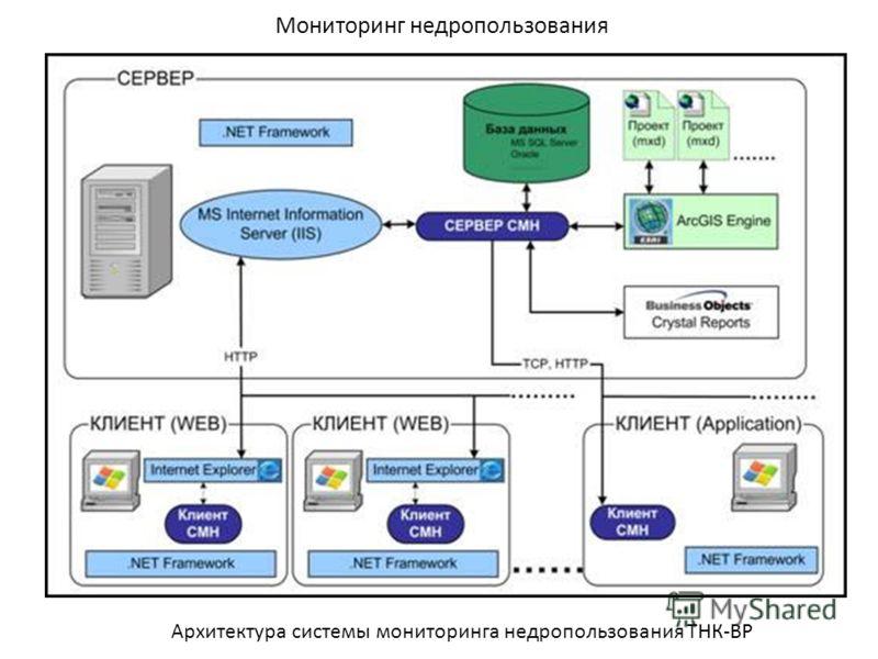Мониторинг недропользования Архитектура системы мониторинга недропользования ТНК-ВР