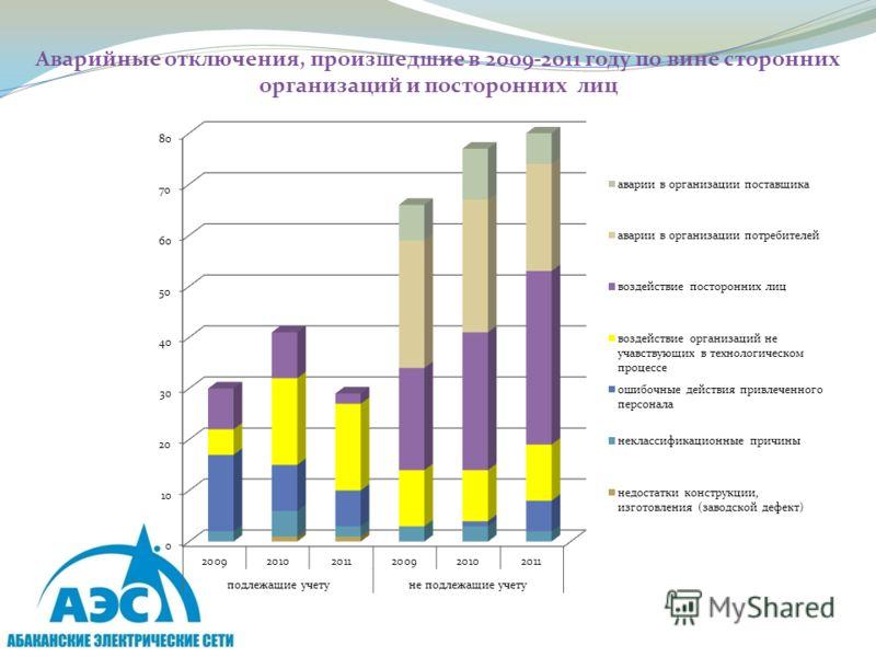 Аварийные отключения, произшедшие в 2009-2011 году по вине сторонних организаций и посторонних лиц
