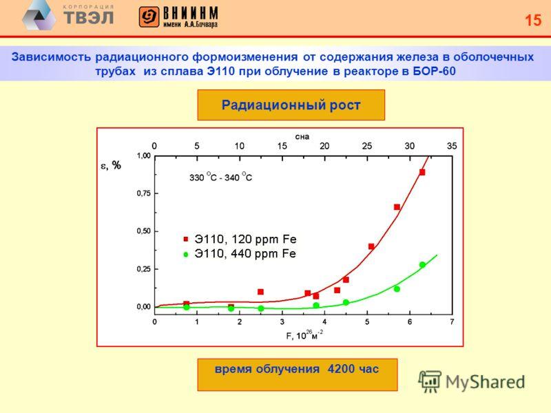 14 Э110 штатный Э110 оптимизированный Корректировка 2007 г. ТУ по Fe для Э110 14 Модернизация сплава Э110 – увеличение O и Fe 300 200 750 100450