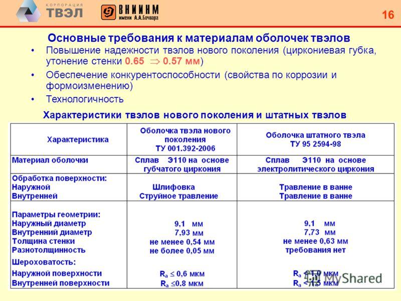 15 Зависимость радиационного формоизменения от содержания железа в оболочечных трубах из сплава Э110 при облучение в реакторе в БОР-60 время облучения 4200 час Радиационный рост