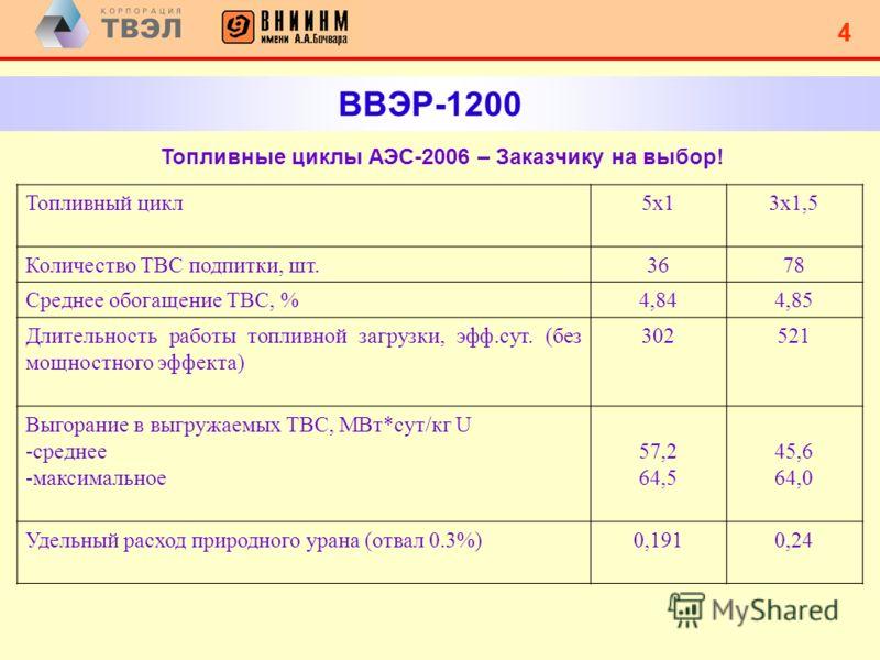 3 3 ВВЭР-1200 Основные параметры РУ ВВЭР-1200 и ядерного топлива Параметры ВВЭР-1000ВВЭР-1200 Номинальная мощность реактора, МВт 30003200 Давление теплоносителя на выходе из реактора, МПа15,716,2 Температура теплоносителя на входе в реактор, С 291298