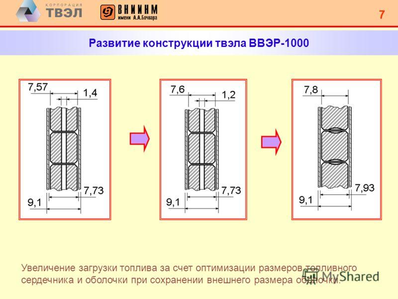 6 6 ВВЭР-1200 Топливная композиция и оболочки В качестве выгорающего поглотителя используется окись гадолиния, интегрированная в топливную матрицу с массовой долей до 10%. Оболочки твэлов выполнены из оптимизированного сплава Э-110опт. Топливные табл