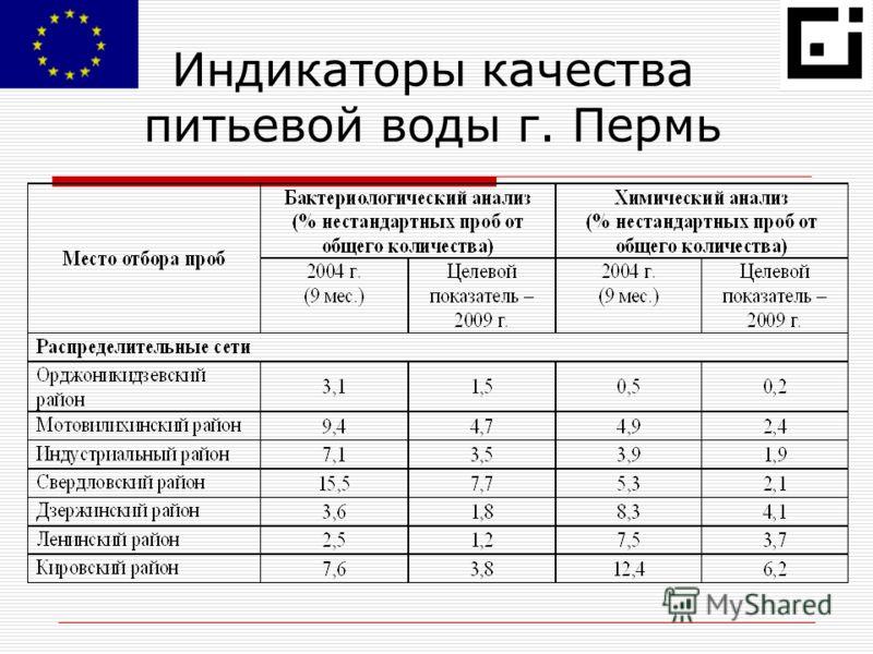 Индикаторы качества питьевой воды г. Пермь