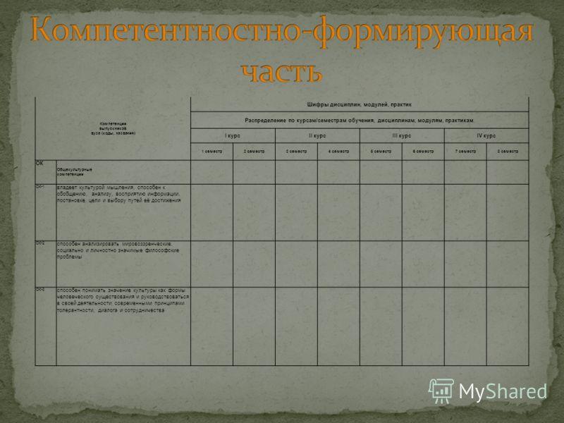 Компетенции выпускников вуза (коды, названия) Шифры дисциплин, модулей, практик Распределение по курсам/семестрам обучения, дисциплинам, модулям, практикам I курсII курсIII курсIV курс 1 семестр2 семестр3 семестр4 семестр5 семестр6 семестр7 семестр8