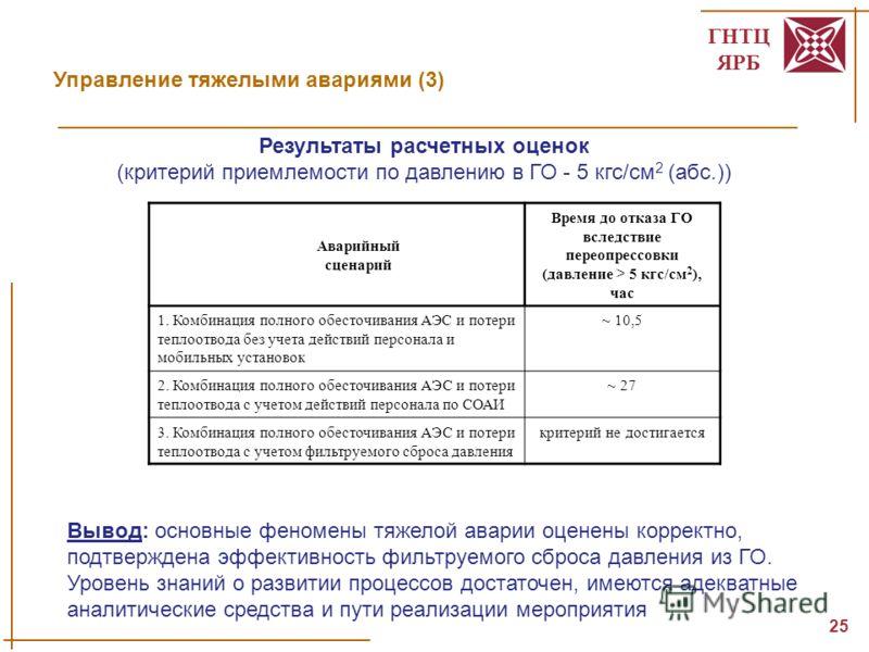 ГНТЦ ЯРБ 25 Управление тяжелыми авариями (3) Результаты расчетных оценок (критерий приемлемости по давлению в ГО - 5 кгс/см 2 (абс.)) Вывод: основные феномены тяжелой аварии оценены корректно, подтверждена эффективность фильтруемого сброса давления и