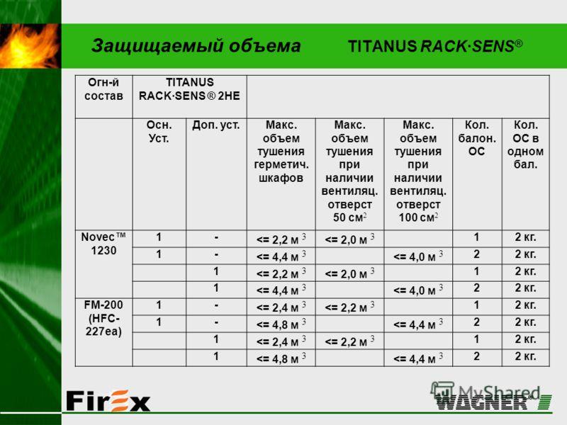 Защищаемый объема TITANUS RACK·SENS ® Огн-й состав TITANUS RACK·SENS ® 2HE Осн. Уст. Доп. уст.Макс. объем тушения герметич. шкафов Макс. объем тушения при наличии вентиляц. отверст 50 см 2 Макс. объем тушения при наличии вентиляц. отверст 100 см 2 Ко