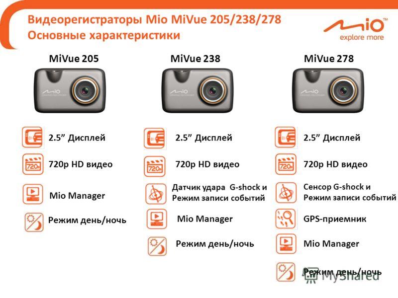 Датчик удара G-shock и Режим записи событий 2.5 Дисплей Видеорегистраторы Mio MiVue 205/238/278 Основные характеристики Режим день/ночь MiVue 205 Mio Manager MiVue 238MiVue 278 2.5 Дисплей Режим день/ночь Mio ManagerGPS-приемник 2.5 Дисплей Режим ден