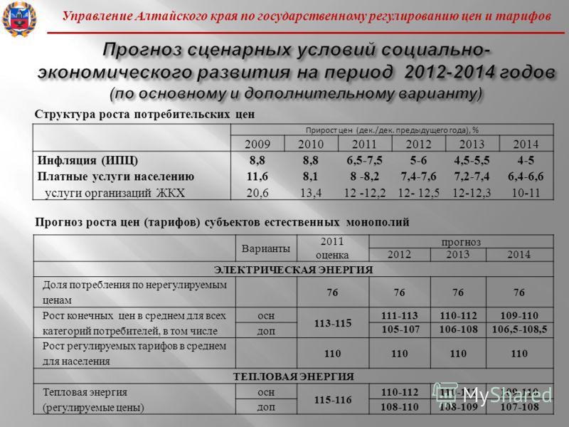 Управление Алтайского края по государственному регулированию цен и тарифов Прирост цен (дек./дек. предыдущего года), % 200920102011201220132014 Инфляция ( ИПЦ )8,8 6,5-7,55-64,5-5,54-5 Платные услуги населению 11,68,18 -8,27,4-7,67,2-7,46,4-6,6 услуг