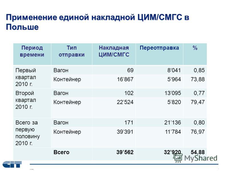 Применение единой накладной ЦИМ/СМГС в Польше Период времени Тип отправки Накладная ЦИМ/СМГС Переотправка% Первый квартал 2010 г. Вагон6980410,85 Контейнер16867596473,88 Второй квартал 2010 г. Вагон102130950,77 Контейнер22524582079,47 Всего за первую