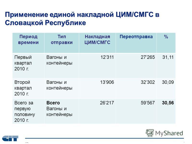 Применение единой накладной ЦИМ/СМГС в Словацкой Республике Период времени Тип отправки Накладная ЦИМ/СМГС Переотправка% Первый квартал 2010 г. Вагоны и контейнеры 123112726531,11 Второй квартал 2010 г. Вагоны и контейнеры 139063230230,09 Всего за пе