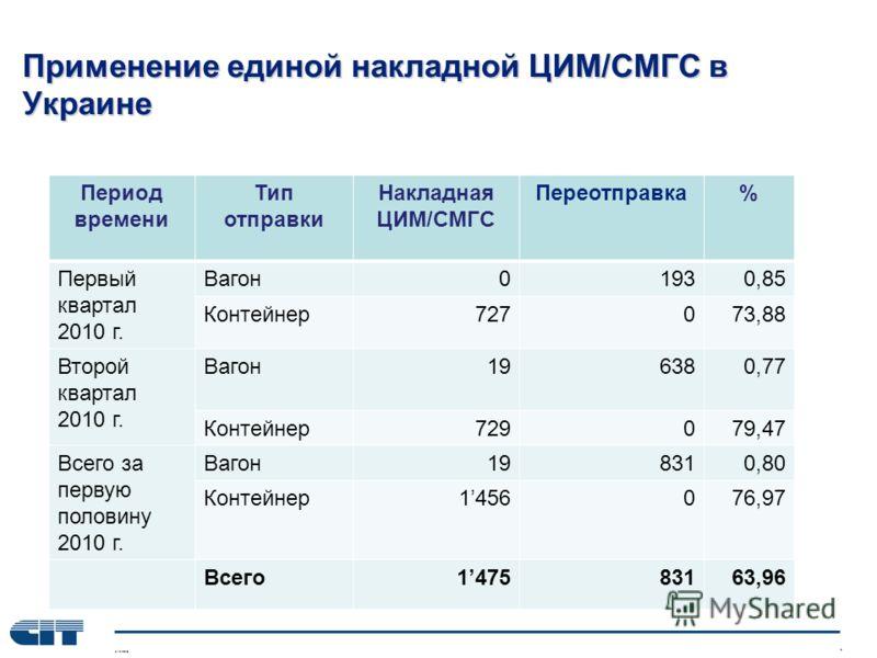 Применение единой накладной ЦИМ/СМГС в Украине Период времени Тип отправки Накладная ЦИМ/СМГС Переотправка% Первый квартал 2010 г. Вагон01930,85 Контейнер727073,88 Второй квартал 2010 г. Вагон196380,77 Контейнер729079,47 Всего за первую половину 2010