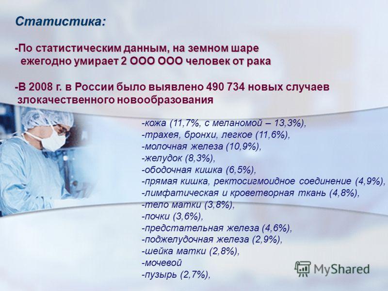 Статистика: -По статистическим данным, на земном шаре ежегодно умирает 2 ООО ООО человек от рака ежегодно умирает 2 ООО ООО человек от рака -В 2008 г. в России было выявлено 490 734 новых случаев злокачественного новообразования -кожа (11,7%, с мелан