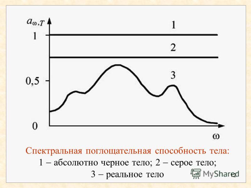Луч, попавший внутрь, после многократных отражений обязательно поглощается, причём луч любой частоты 11 Полость с малым отверстием и зачерненной внутренней поверхностью очень близка по своим свойствам к абсолютно черному телу.