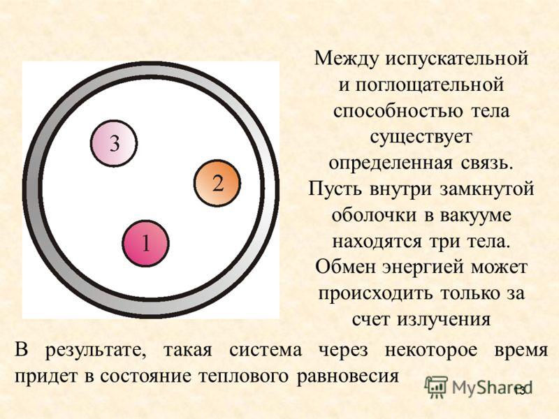Спектральная поглощательная способность тела: 1 абсолютно черное тело; 2 серое тело; 3 реальное тело 12