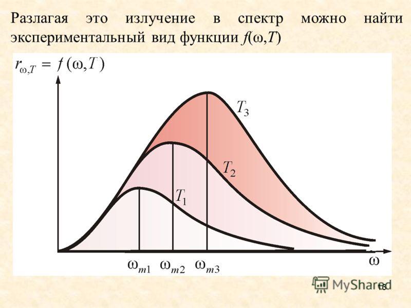 Отношение испускательной к поглощательной способности не зависит от природы тела, оно является для всех тел одной и той же (универсальной) функцией частоты и температуры. где f(,T) – универсальная функция Кирхгофа 15
