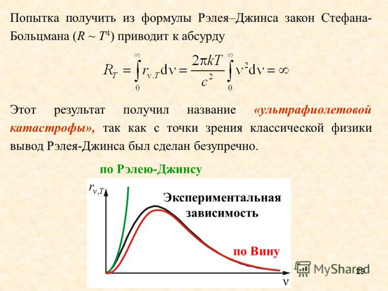 28 Зависимость испускательной способности абсолютно черного тела от длины волны для разных температур (выделены цветом) и её вид, исходя из классических рассуждений Релея и Джинса (черный цвет)