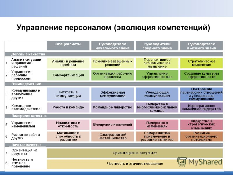 Управление персоналом (эволюция компетенций)