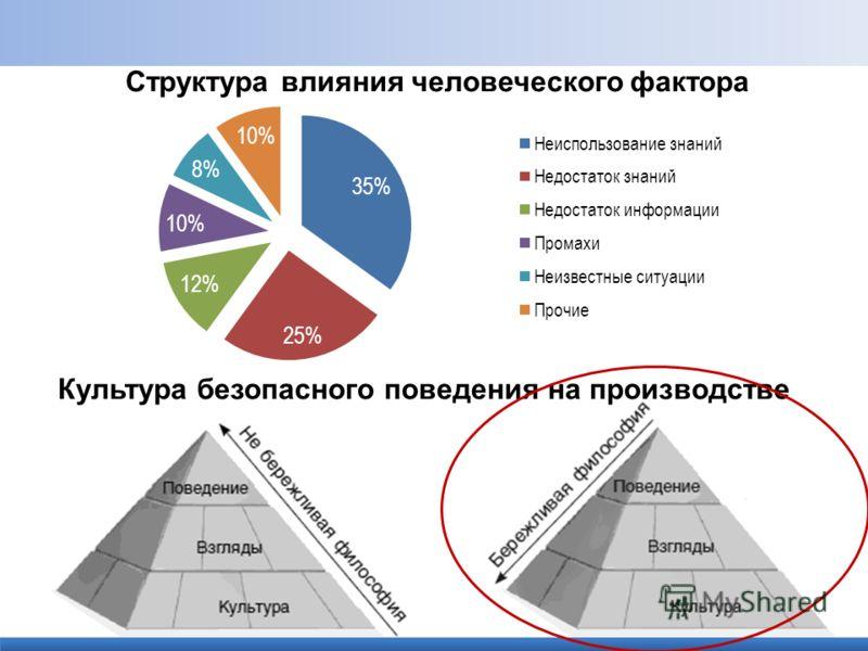 Структура влияния человеческого фактора Культура безопасного поведения на производстве