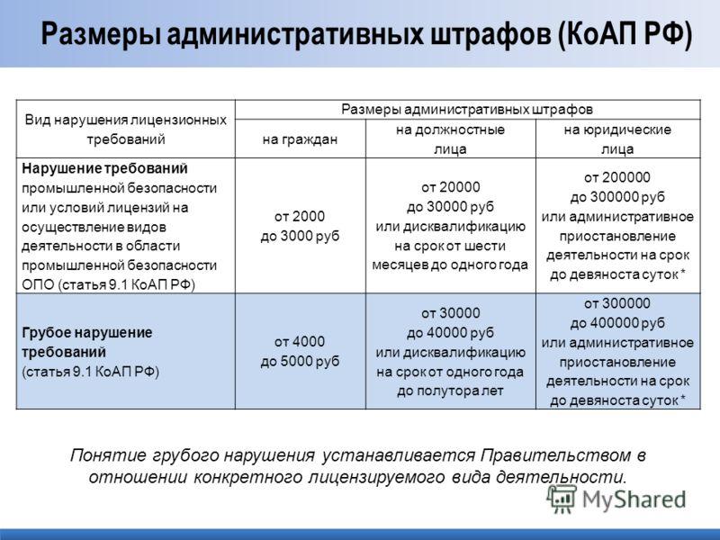 Размеры административных штрафов (КоАП РФ) Вид нарушения лицензионных требований Размеры административных штрафов на граждан на должностные лица на юридические лица Нарушение требований промышленной безопасности или условий лицензий на осуществление