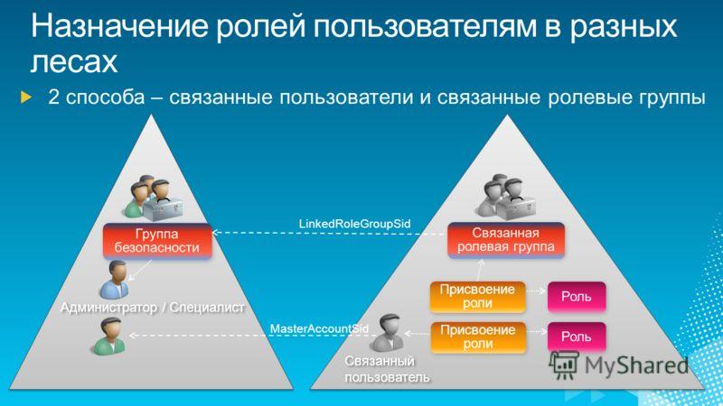 Администратор / Специалист Присвоение роли MasterAccountSid LinkedRoleGroupSid Связанный пользователь Связанный пользователь