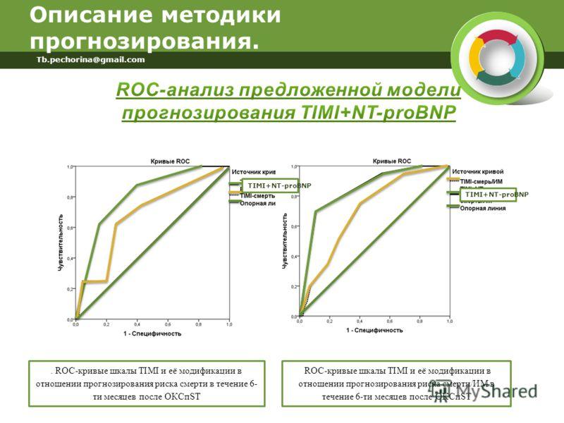Описание методики прогнозирования. Tb.pechorina@gmail.com. ROC-кривые шкалы TIMI и её модификации в отношении прогнозирования риска смерти в течение 6- ти месяцев после ОКСпST ROC-кривые шкалы TIMI и её модификации в отношении прогнозирования риска с