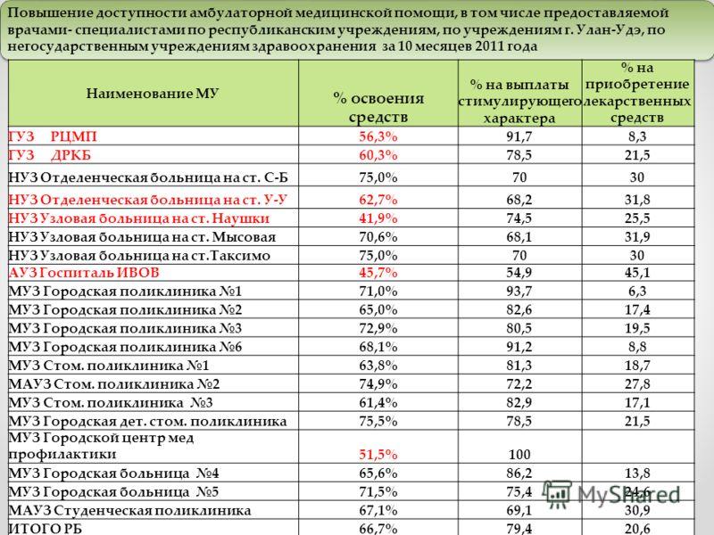 Повышение доступности амбулаторной медицинской помощи, в том числе предоставляемой врачами- специалистами по республиканским учреждениям, по учреждениям г. Улан-Удэ, по негосударственным учреждениям здравоохранения за 10 месяцев 2011 года Наименовани