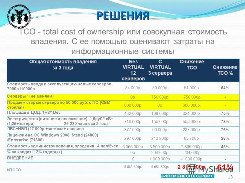 13 РЕШЕНИЯ TCO - total cost of ownership или совокупная стоимость владения. С ее помощью оценивают затраты на информационные системы Общая стоимость владенияБез VIRTUAL 12 серверов C VIRTUAL 3 сервера Снижение Снижение TCO % за 3 годаTCO Стоимость вв