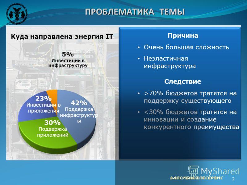 2 ПРОБЛЕМАТИКА ТЕМЫ Причина Очень большая сложность Неэластичная инфраструктура Следствие >70% бюджетов тратятся на поддержку существующего