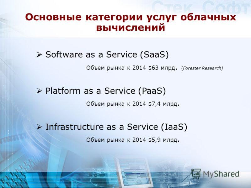 Основные категории услуг облачных вычислений Software as a Service (SaaS) Объем рынка к 2014 $63 млрд. (Forester Research) Platform as a Service (PaaS) Объем рынка к 2014 $7,4 млрд. Infrastructure as a Service (IaaS) Объем рынка к 2014 $5,9 млрд.