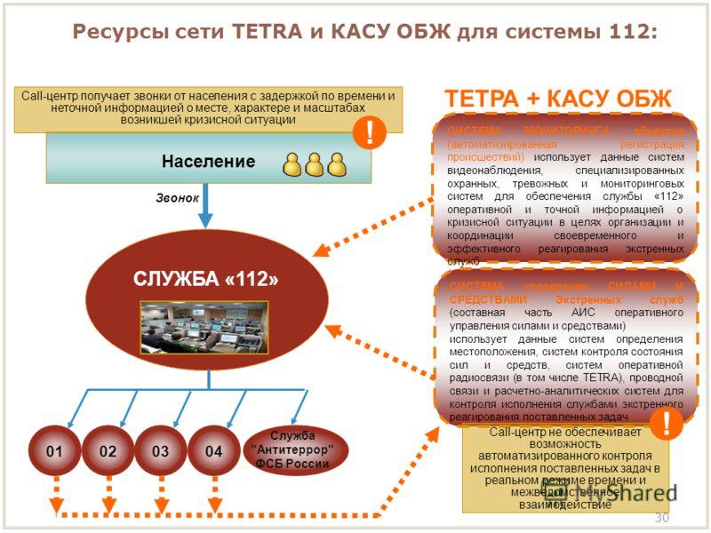 Ресурсы сети TETRA и КАСУ ОБЖ для системы 112: 30 СЛУЖБА «112» 0101020304 Служба