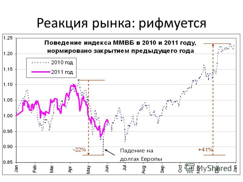 Реакция рынка: рифмуется