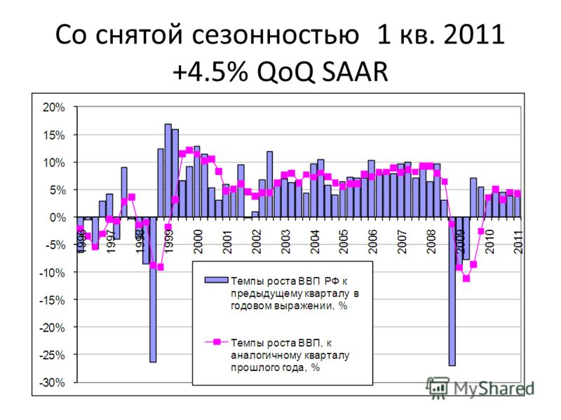 Со снятой сезонностью 1 кв. 2011 +4.5% QoQ SAAR