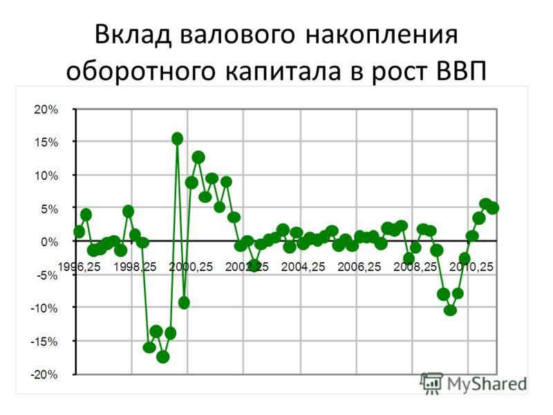 Вклад валового накопления оборотного капитала в рост ВВП