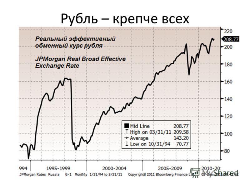 Рубль – крепче всех